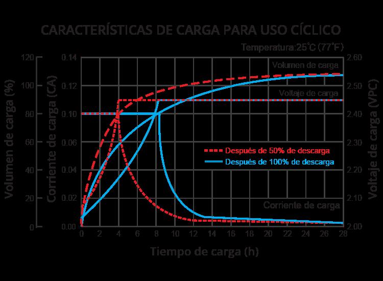 grafico de carga